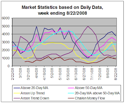 Stock Market Statistics based on Daily Data, 08-22-2008
