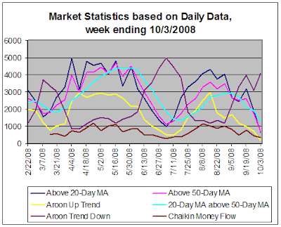 Stock Market Statistics based on daily data, 10-3-2008