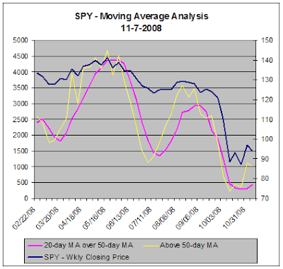 SPY versus TradeRadar Moving Average Analysis, 11-07-2008