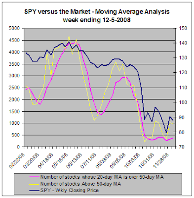 SPY vs. the market, Moving Average Analysis, 12-05-2008