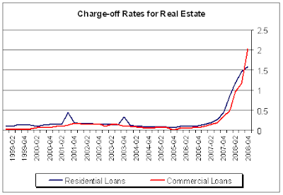 Real Estate Charge-off Rates