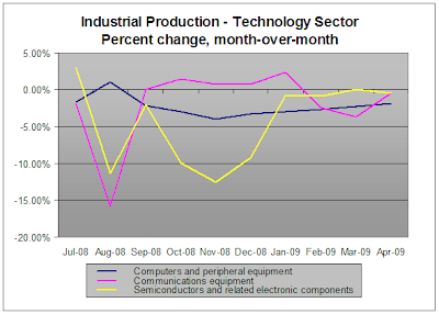 Industrial Production - Tech Sector, Apr 2009