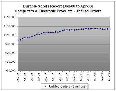 Computers and electronic products, Unfilled Orders - Durable Goods Report, April 2009