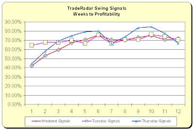 Swing Signals - Weeks To Profit