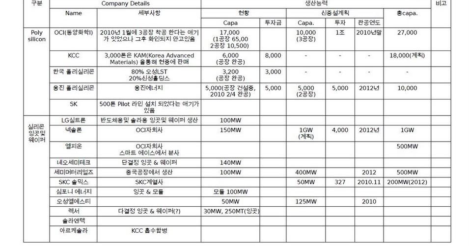 한국 태양광 발전 폴리 실리콘 실리콘 잉곳및 웨이퍼 태양전지 및 태양전지 모듈 관련 업체 리스트 1