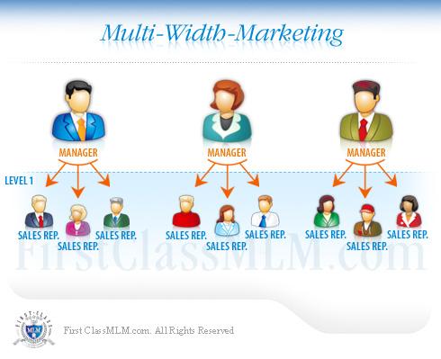 Cryptocurrency multi level marketing