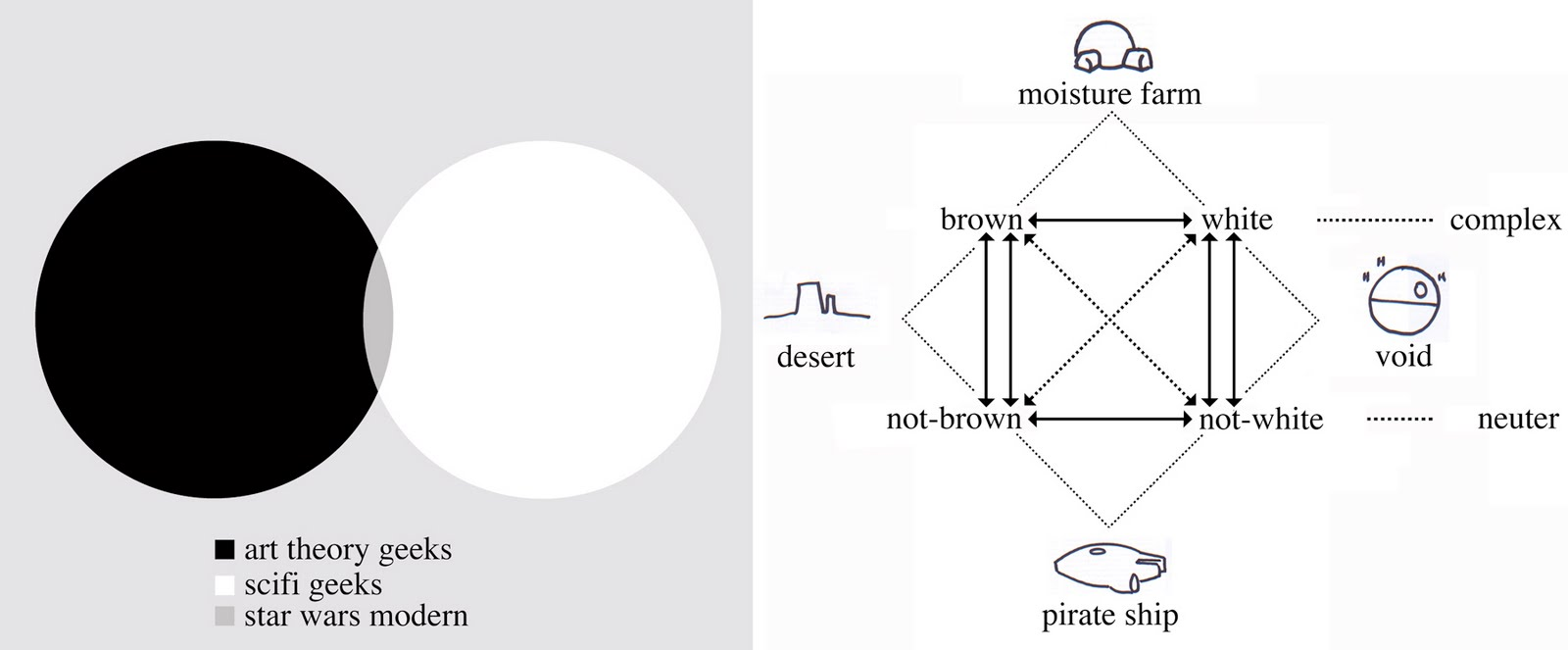 Star Wars Modern: The Future of Art: Rosalind Krauss is a Jedi
