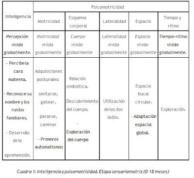 Tema 10: Evolución de las capacidades motrices en relación con el desarrollo evolutivo general. Educación sensomotriz y psicomotriz en las primeras etapas de la infancia