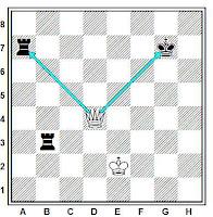ajedrez, doble amenaza con dama