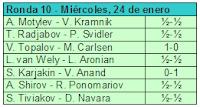 Resultados de la décima ronda del Torneo de Ajedrez Corus 2007