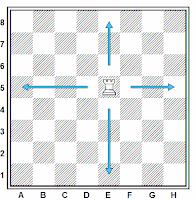 Movimientos de la torre en el ajedrez
