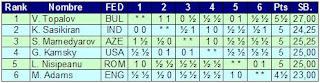 Clasificación final del III M-Tel Masters 2007 de Ajedrez