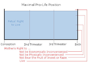 Ah, Abortion