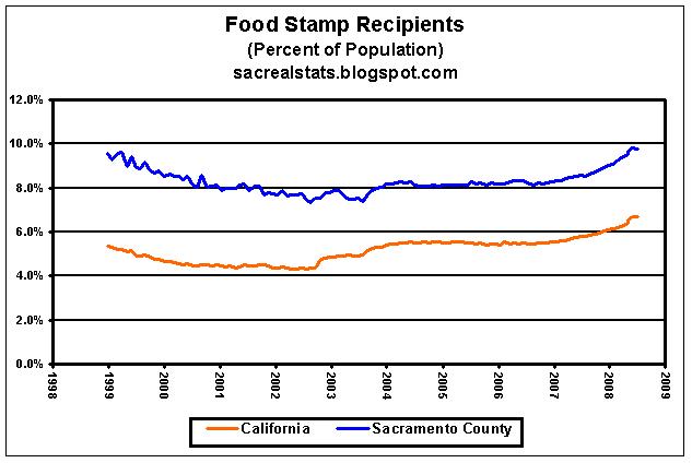 Sacramento County Food Stamps