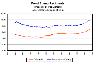 Has Food Stamp Eligibility Changes