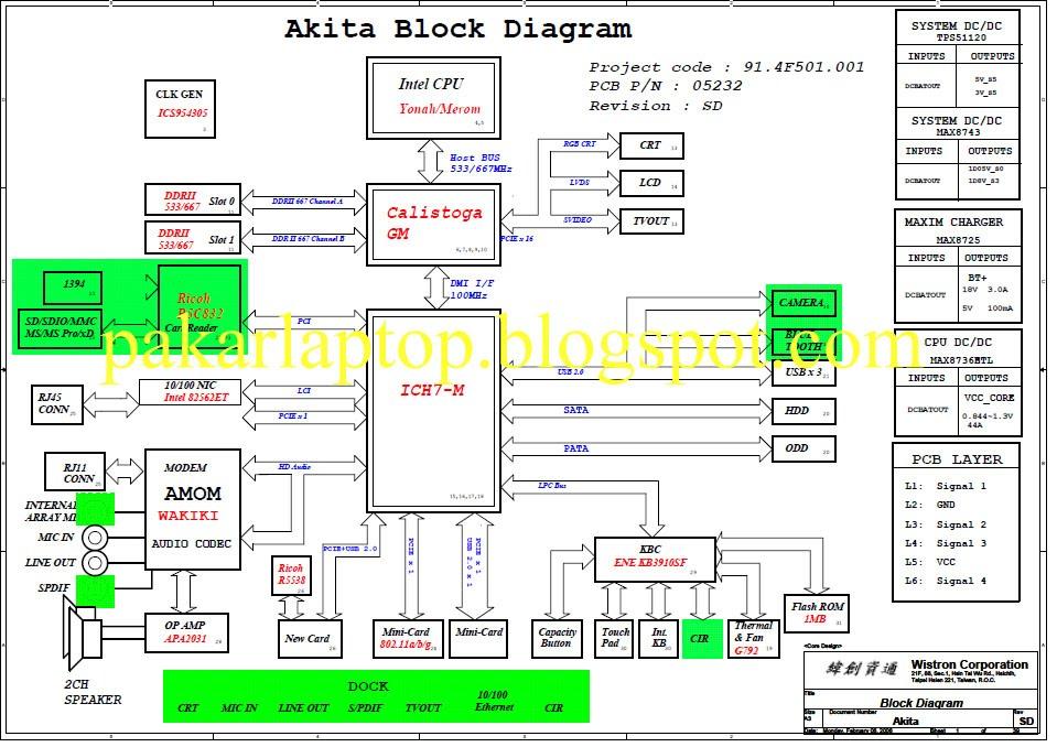 Pakar Laptop: blok diagram HP Pavilion dv2000 Intel Series