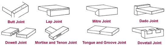 Bookcase Plans Joints For Your Bookcase Project