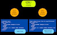 HTML 5: è arrivato il momento di rimettersi in pari con l'evoluzione del Web