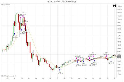 Moving average trading system backtesting