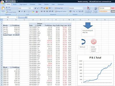 Racing Betting: Horse Racing Betting Excel Spreadsheet