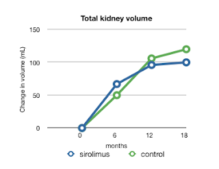 More ADPKD and sirolimus data: More definitive; less encouraging
