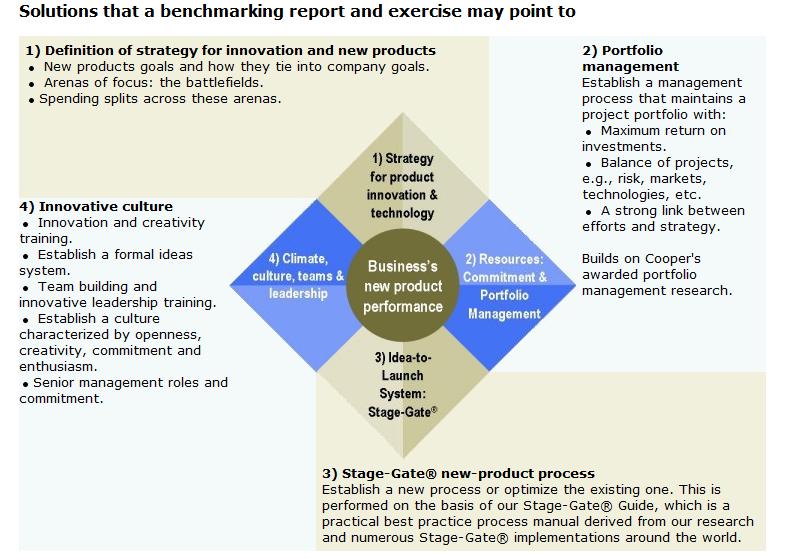 Technology Management Image: Engram: Business Strategy Innovation Diamond