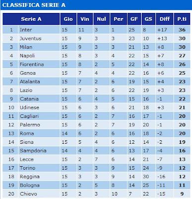 Serie A Tim Classifica