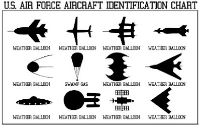 Air Force UFO ID Chart