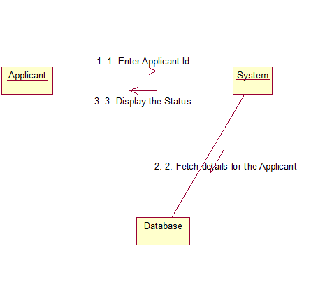 The totality of CSE: Passport Automation System UML Diagrams