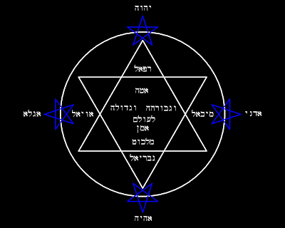 Graphic representation of the Lesser Banishing Ritual of the Pentagram with the text of the Qabalistic Cross, the names of God and the names of the four angels in Hebrew - CLICK TO ENLARGE!