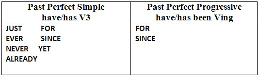 PAST PERFECT and PAST PERFECT CONTINUOUS – Grammarworm