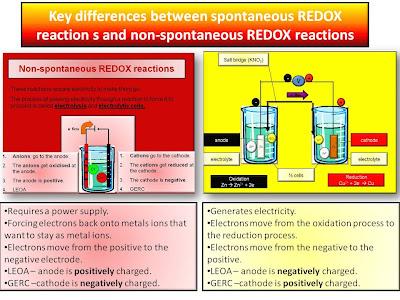 SKC year 13 Chemistry: Electrolysis vs Electrochemical cells