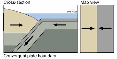 Geologi Indonesia: Batas Lempeng Konvergen