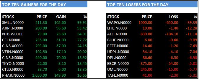 Top Five Potential Stocks Under Rs 10 - Circus