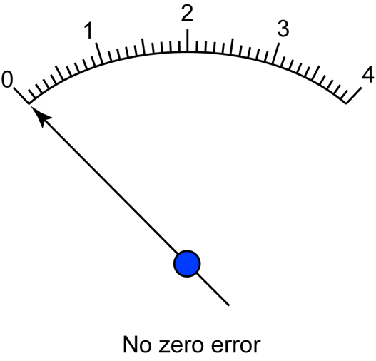 Image Result For Zero And Negative