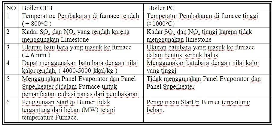 Image Result For Jenis Boiler Cfb Tipe