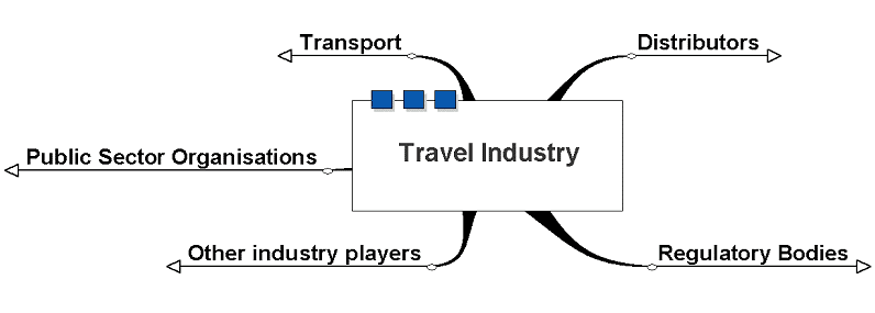 InFo: Structure of Tourism Industry