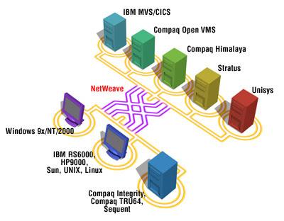 netweave middleware
