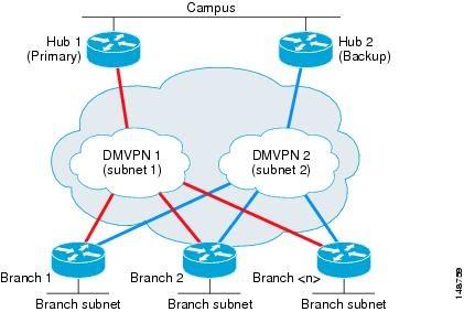 Roggy: DMVPN - Dual Hub and Dual Spoke with HSRP - Howto