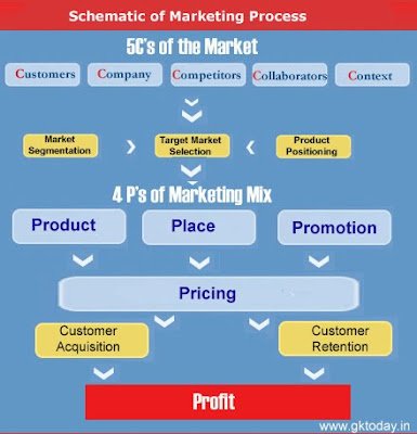 Marketing Process: The Basic Schematic - General Knowledge Today on