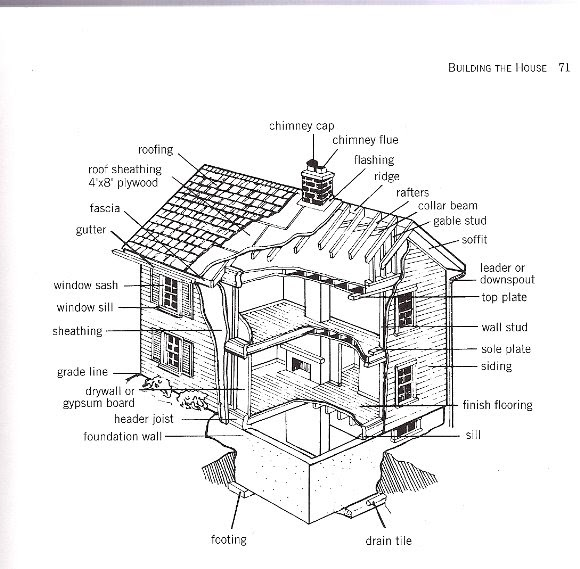 Build or Remodel Your Own House: Diagram of a House