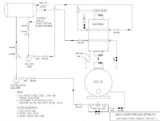CATEGORIES OF ENGINEERING DRAWING