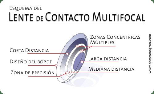 b748b3ad11224 El lente de contacto funciona con la misma filosofía que un lente de  montura  por un sector del lente se enfoca a cierta distancia y por otros  sectores a ...