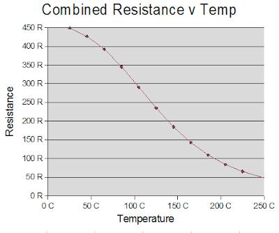HydraRaptor: Measuring temperature the easy way