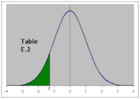 gsb420 business statistics reading the normal distribution tables rh gsb420 blogspot com