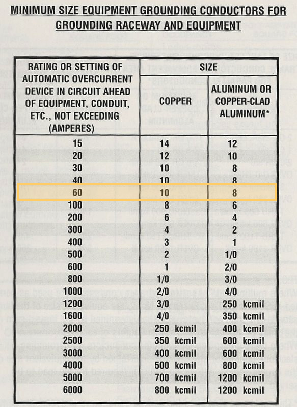Wire Size Chart Thhn Gallery - Wiring Table And Diagram Sample ...