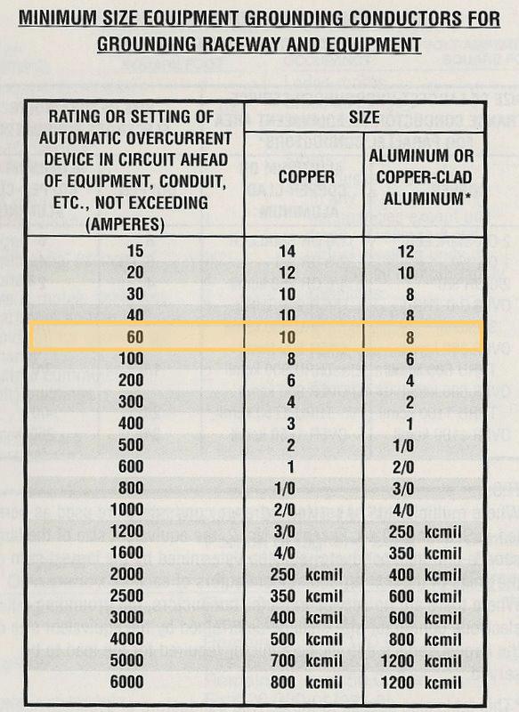 Nec Wire Gauge Amp Chart