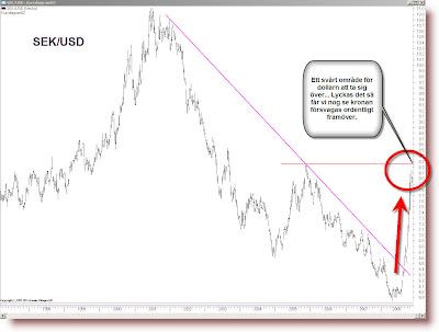 Dollar till kronor forex