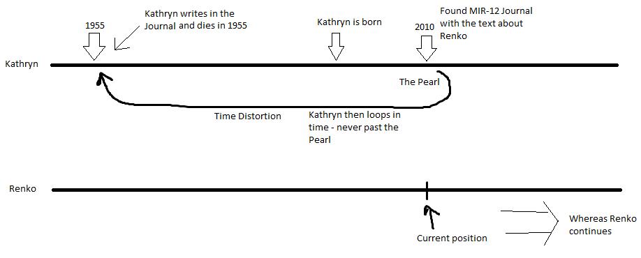 Singularity timeline