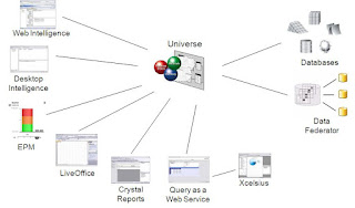 Optimizing Business Objects Universe and Reports « Big